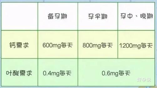 孕期应该怎么补?这五类营养,照着补不出错!插图1